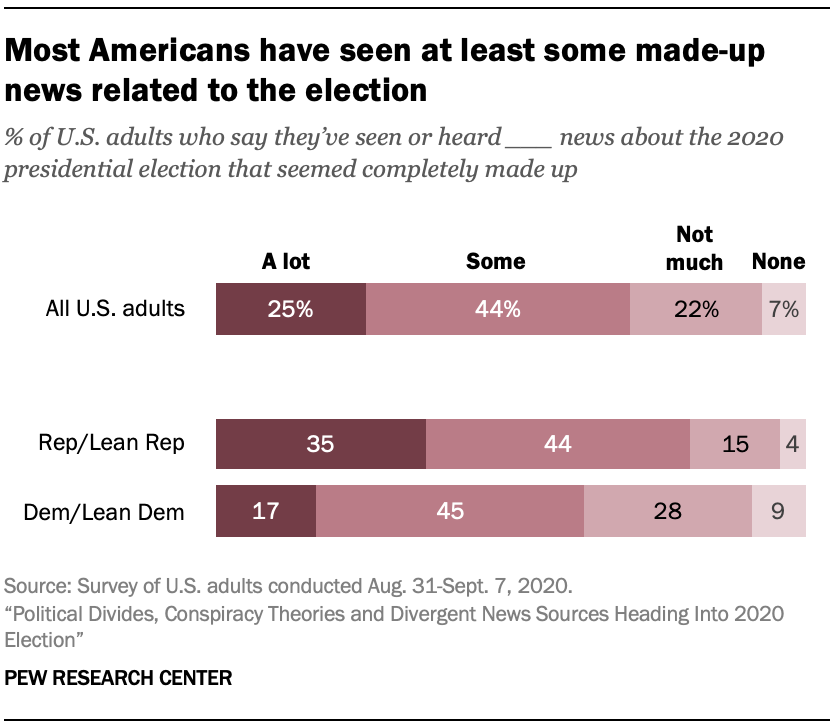 Most Americans have seen at least some made-up news related to the election