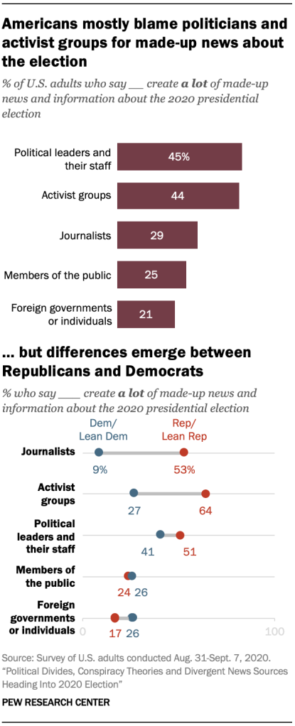 Americans mostly blame politicians and activist groups for made-up news about the election