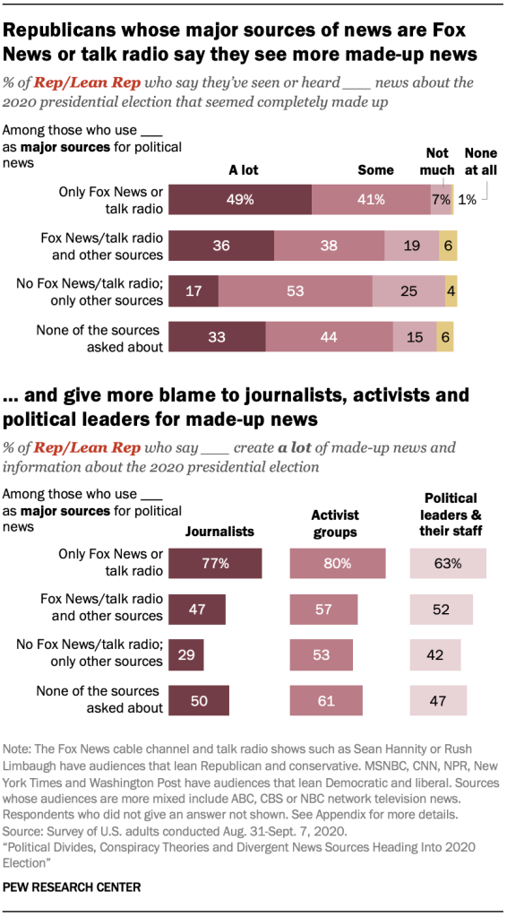 Republicans whose major sources of news are Fox News or talk radio say they see more made-up news