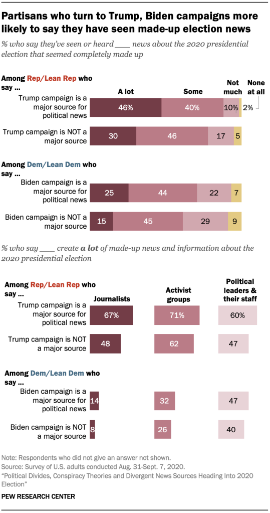 Partisans who turn to Trump, Biden campaigns more likely to say they have seen made-up election news