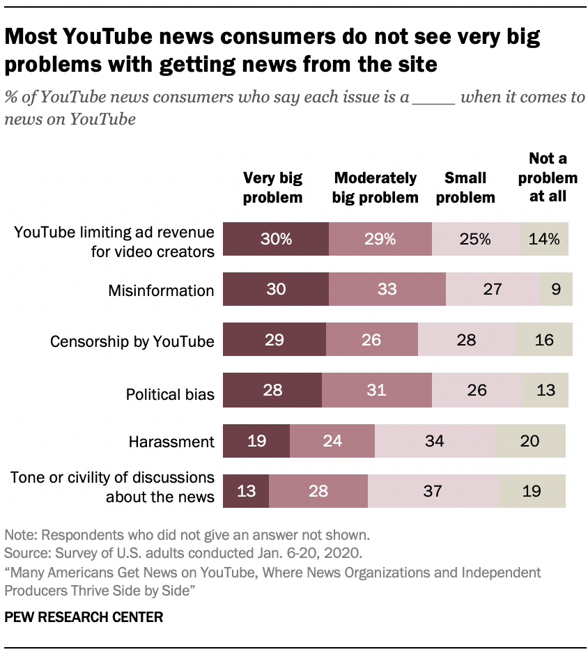 Most YouTube news consumers do not see very big problems with getting news from the site