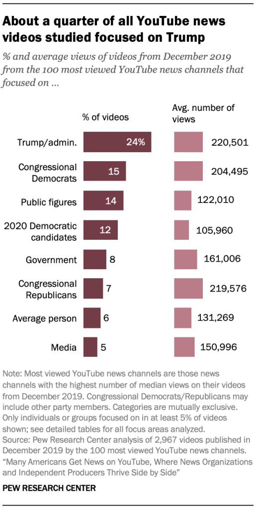 About a quarter of all YouTube news videos studied focused on Trump