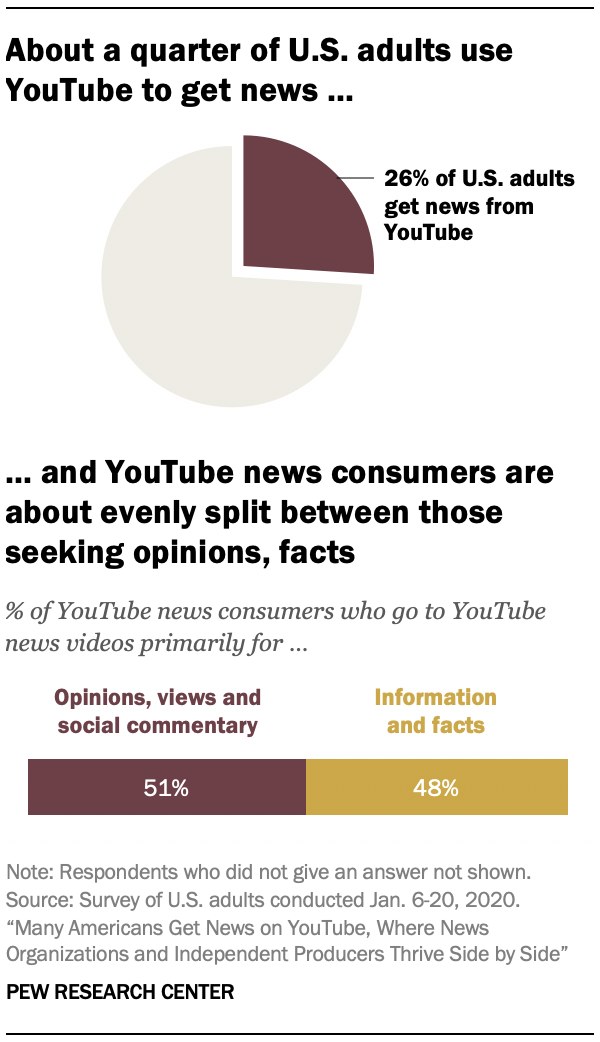 About a quarter of U.S. adults use YouTube to get news … and YouTube news consumers are about evenly split between those seeking opinions, facts