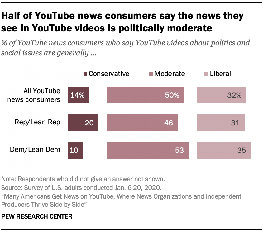 Half of YouTube news consumers say the news they see in YouTube videos is politically moderate