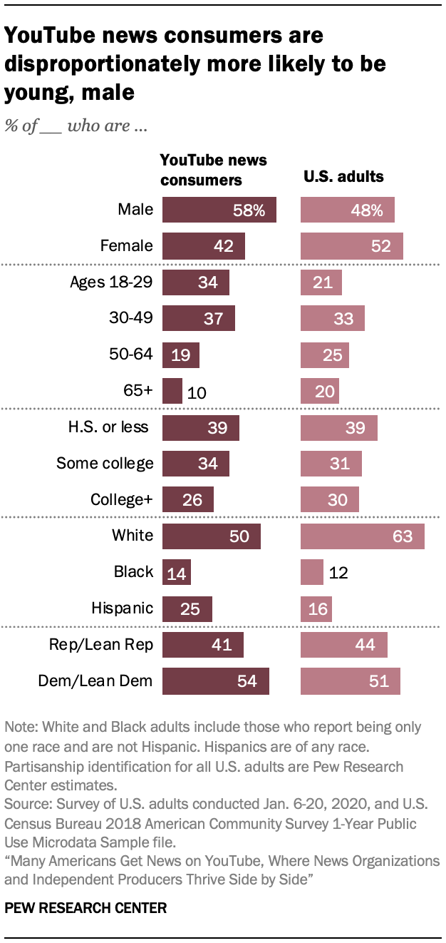YouTube news consumers are disproportionately more likely to be young, male