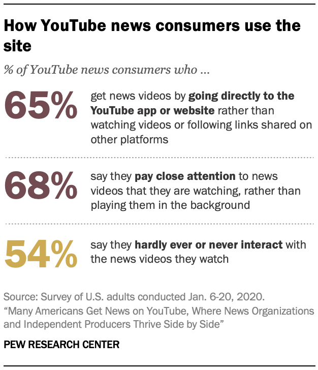How YouTube news consumers use the site