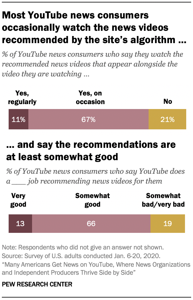 Most YouTube news consumers occasionally watch the news videos recommended by the site's algorithm … and say the recommendations are at least somewhat good