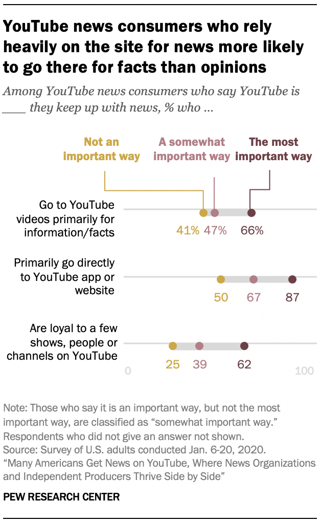YouTube news consumers who rely heavily on the site for news more likely to go there for facts than opinions