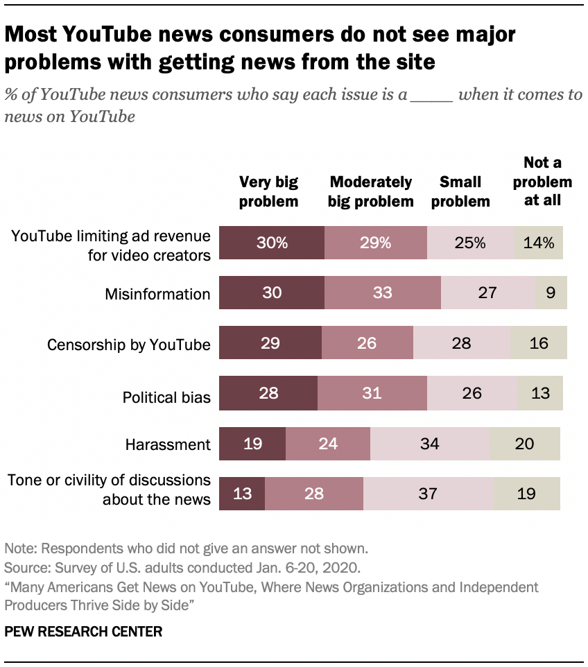 Most YouTube news consumers do not see major problems with getting news from the site