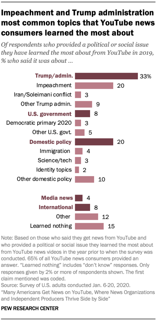 Impeachment and Trump administration most common topics that YouTube news consumers learned the most about