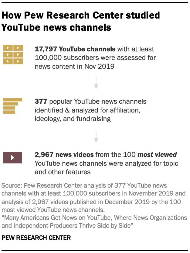How Pew Research Center studied YouTube news channels