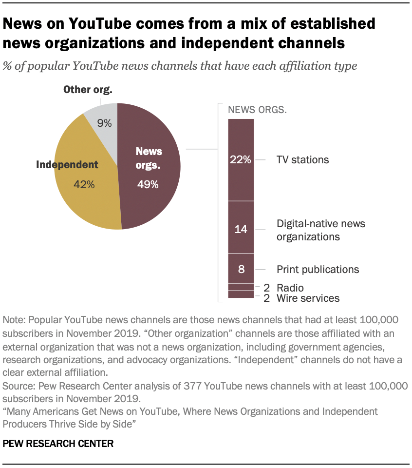 News on YouTube comes from a mix of established news organizations and independent channels