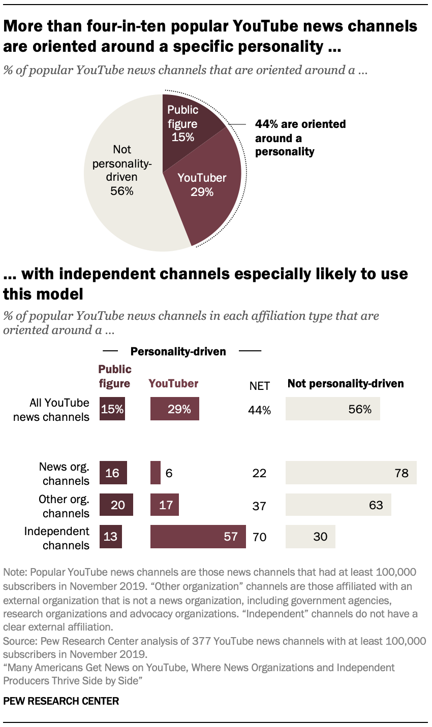 More than four-in-ten popular YouTube news channels are oriented around a specific personality … with independent channels especially likely to use this model
