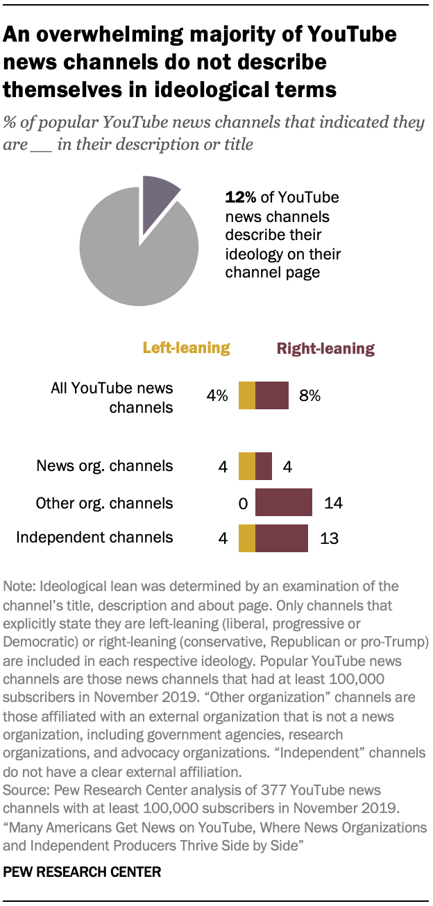 An overwhelming majority of YouTube news channels do not describe themselves in ideological terms