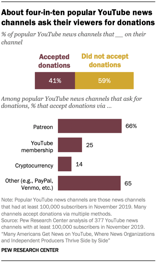 About four-in-ten popular YouTube news channels ask their viewers for donations