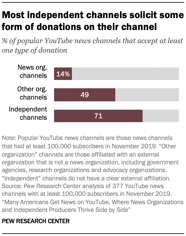 Most independent channels solicit some form of donations on their channel
