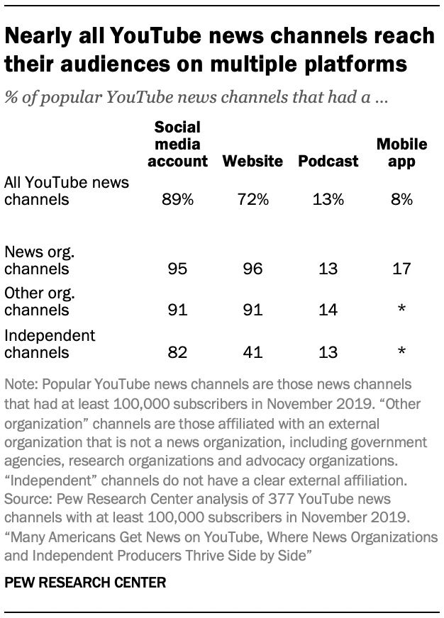 Nearly all YouTube news channels reach their audiences on multiple platforms