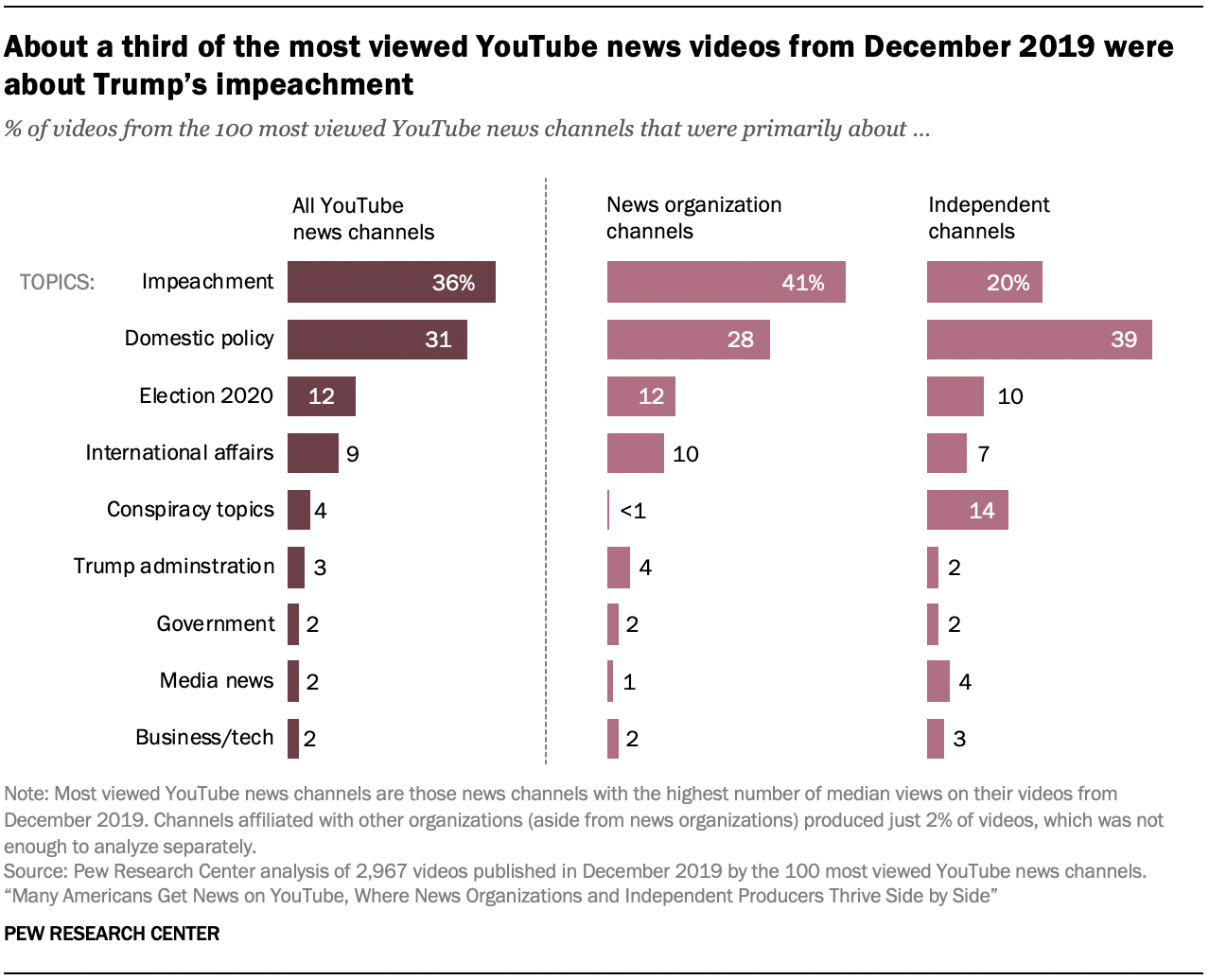 About a third of the most viewed YouTube news videos from December 2019 were about Trump's impeachment