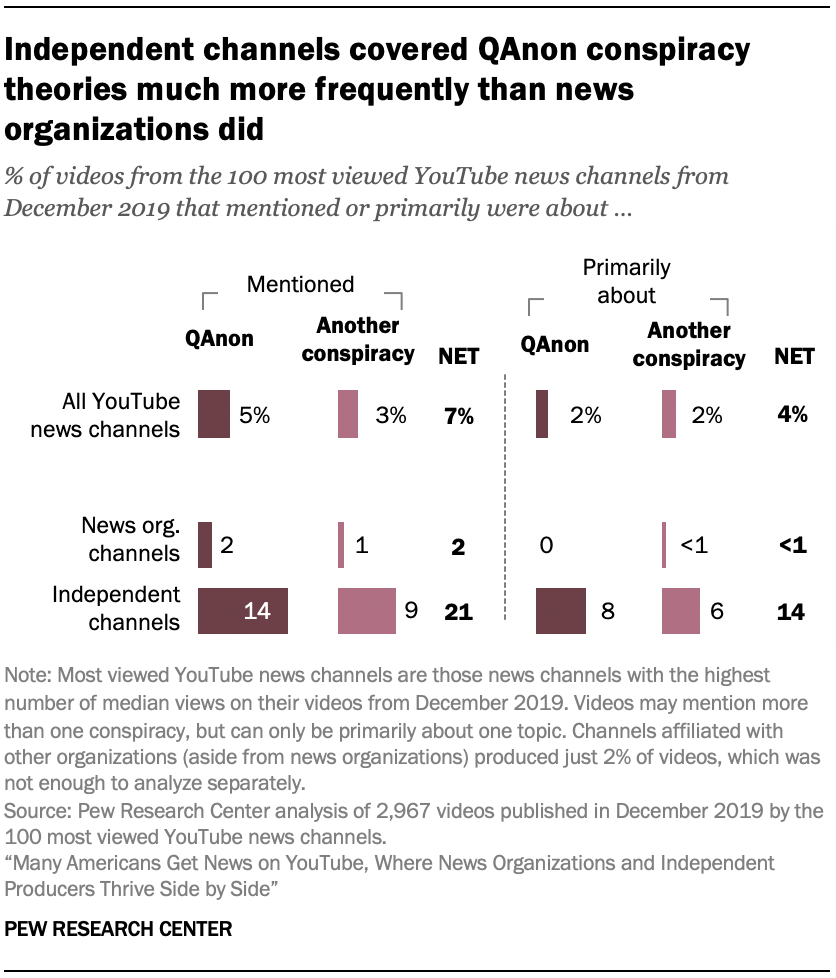 Independent channels covered QAnon conspiracy theories much more frequently than news organizations did