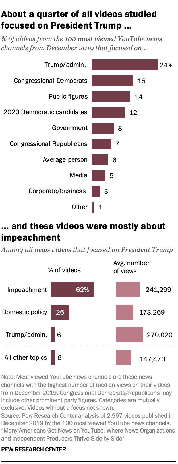 About a quarter of all videos studied focused on President Trump … … and these videos were mostly about impeachment