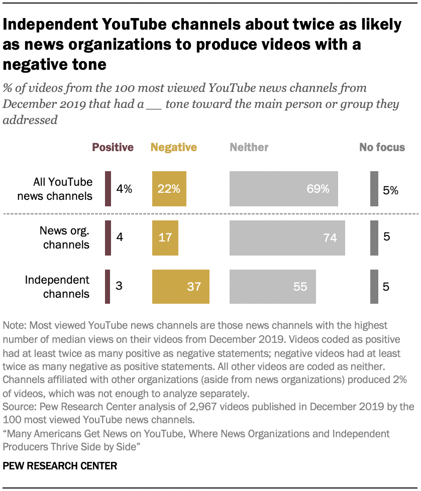 Independent YouTube channels about twice as likely as news organizations to produce videos with a negative tone