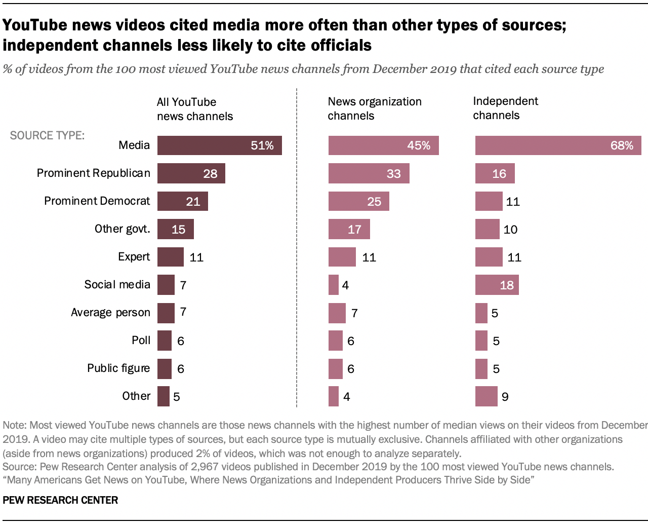 YouTube news videos cited media more often than other types of sources; independent channels less likely to cite officials