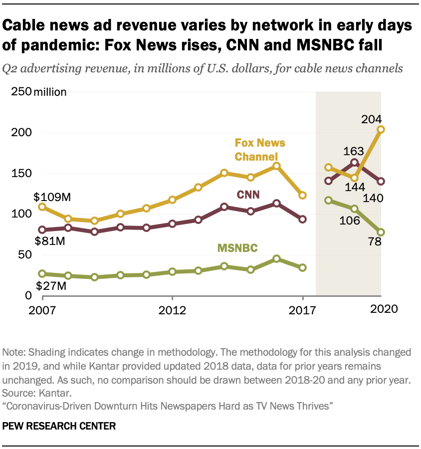 Cable news ad revenue varies by network in early days of pandemic: Fox News rises, CNN and MSNBC fall