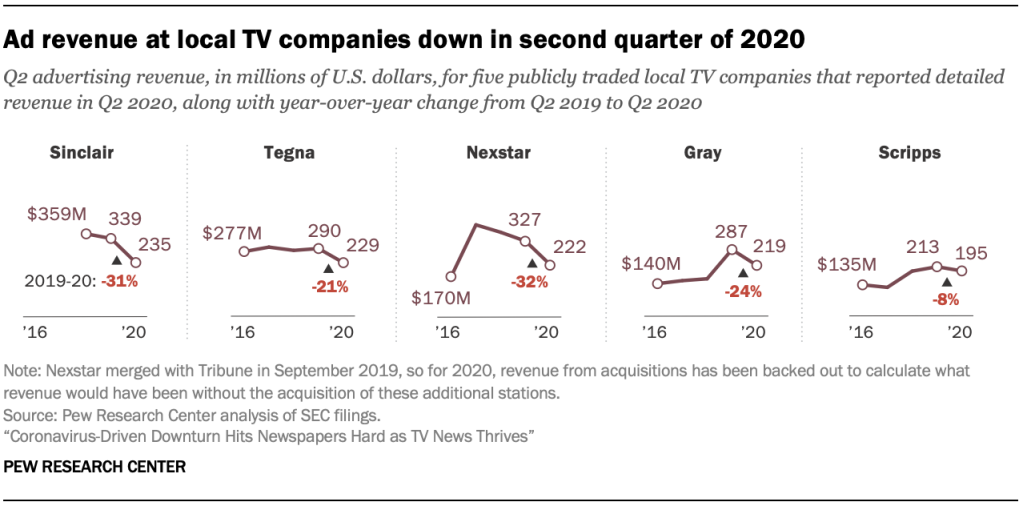 Ad revenue at local TV companies down in second quarter of 2020