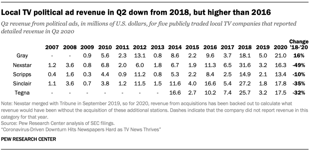 Local TV political ad revenue in Q2 down from 2018, but higher than 2016