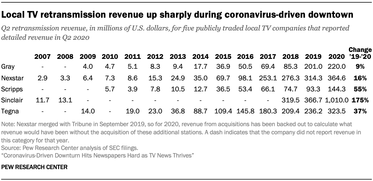 Local TV retransmission revenue up sharply during coronavirus-driven downtown