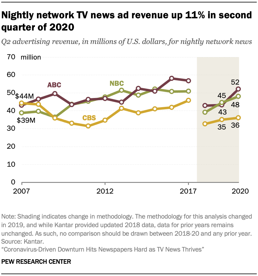 Nightly network TV news ad revenue up 11% in second quarter of 2020