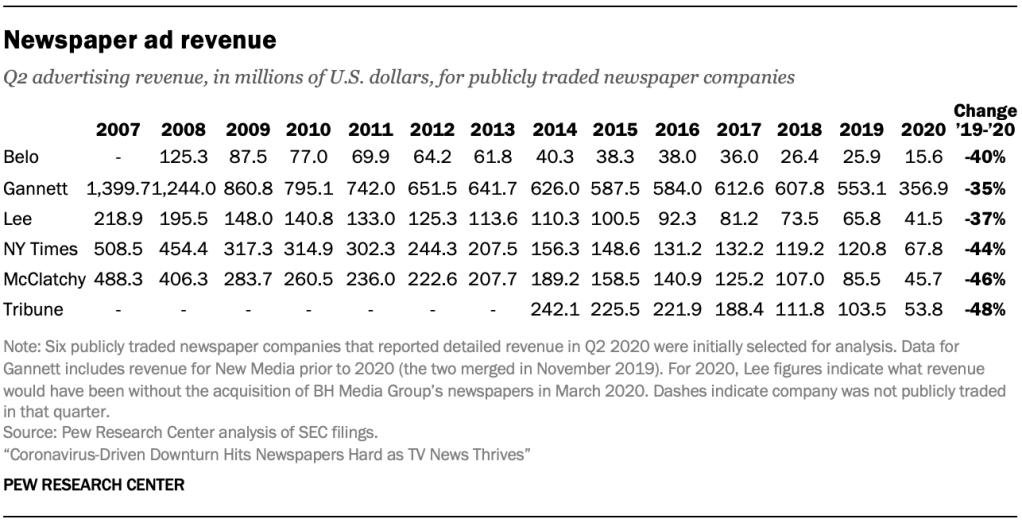 Newspaper ad revenue