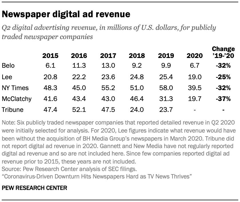Newspaper digital ad revenue