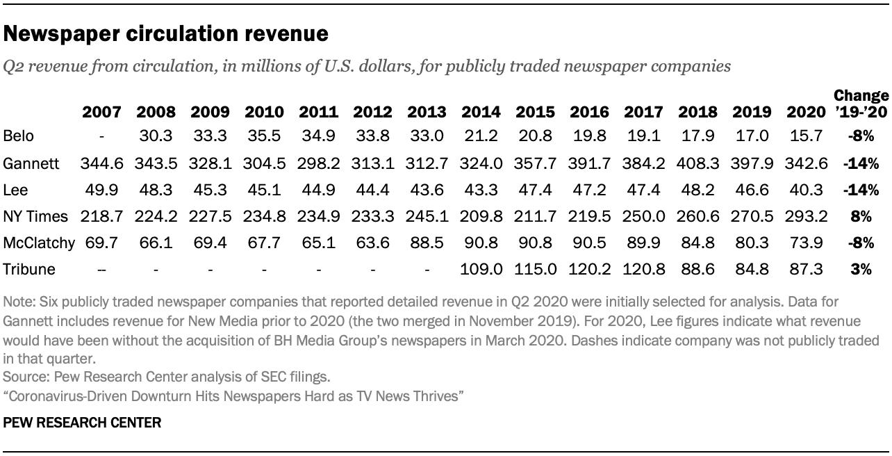Newspaper circulation revenue