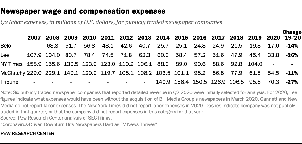 Newspaper wage and compensation expenses continue long decline