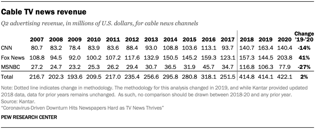 Cable TV news revenue