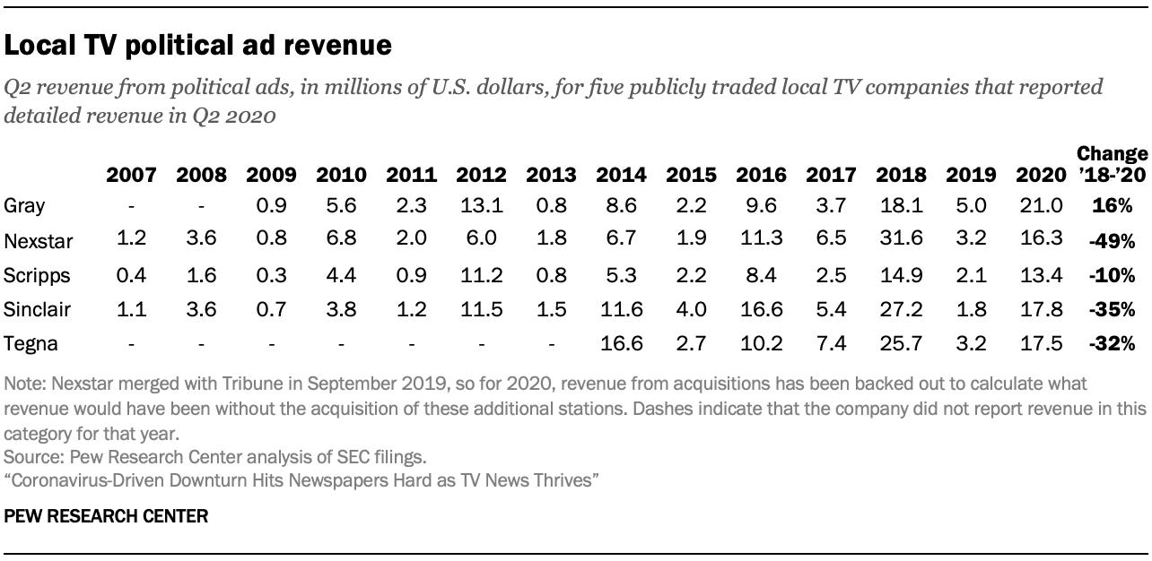 Local TV political ad revenue
