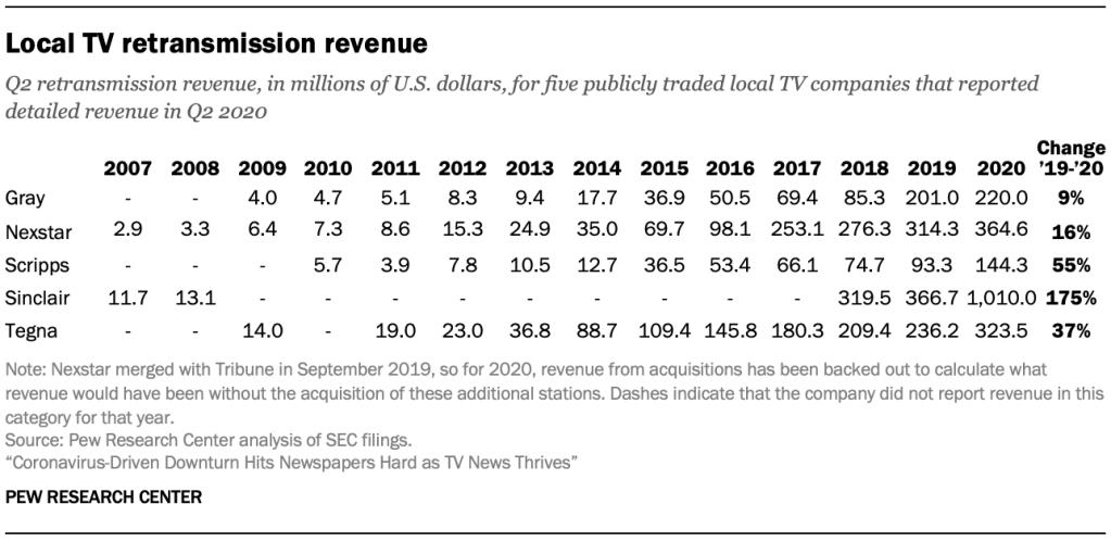 Local TV retransmission revenue