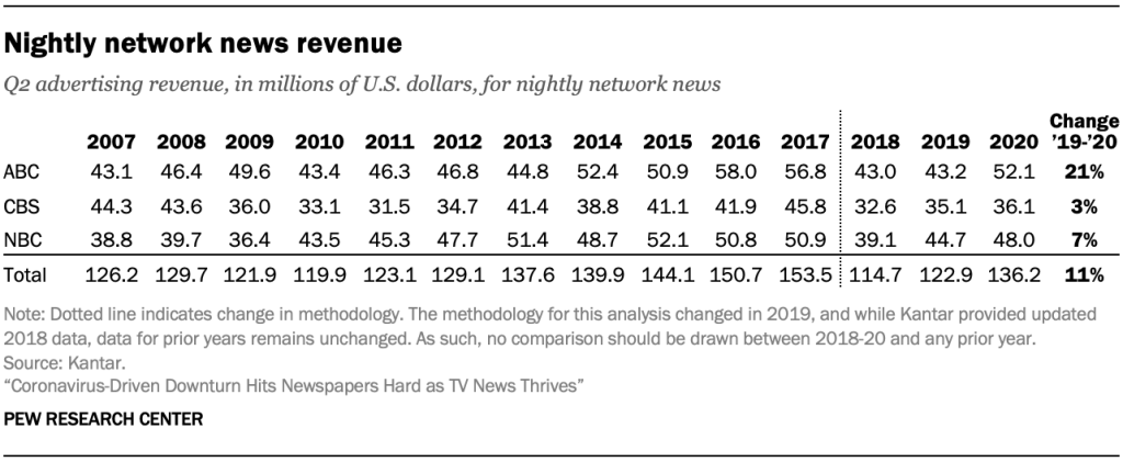 Nightly network news revenue