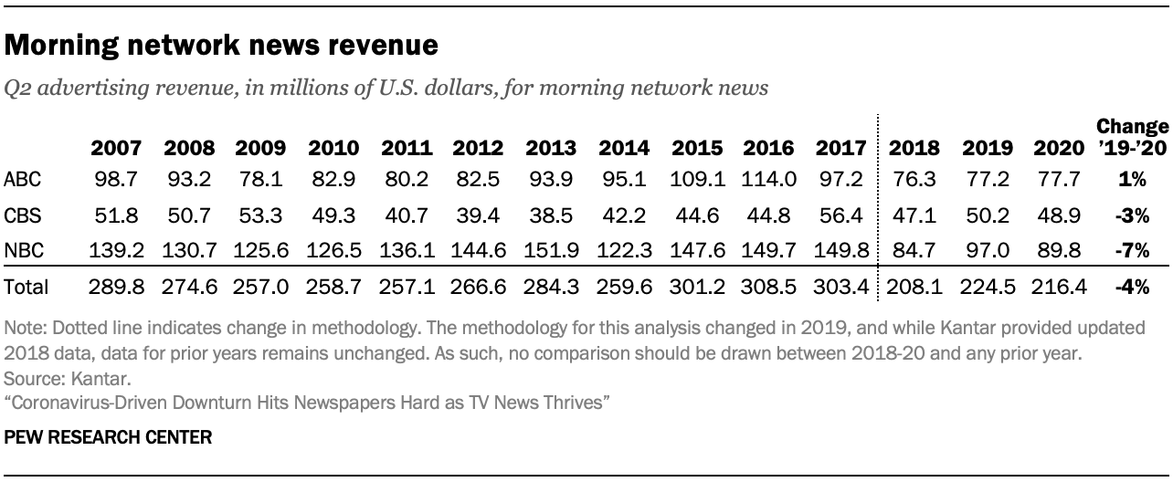 Morning network news revenue