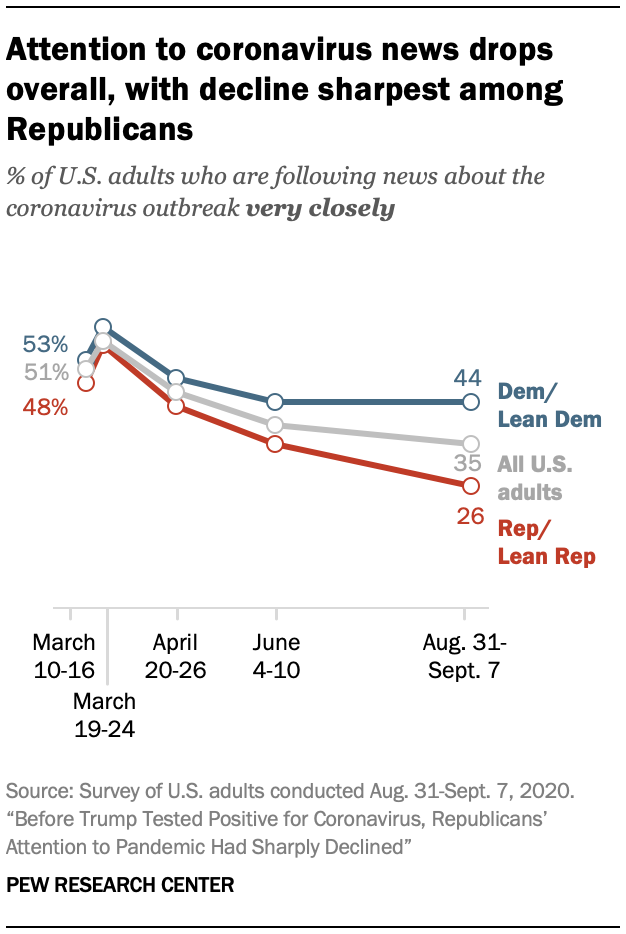 Attention to coronavirus news drops overall, with decline sharpest among Republicans