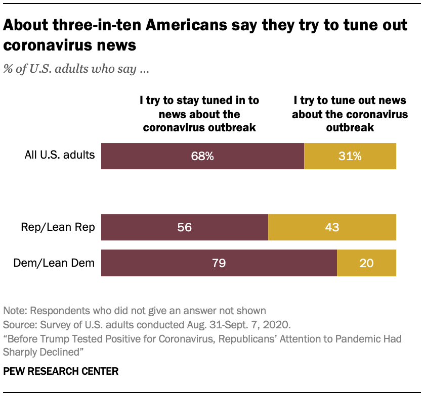 About three-in-ten Americans say they try to tune out coronavirus news