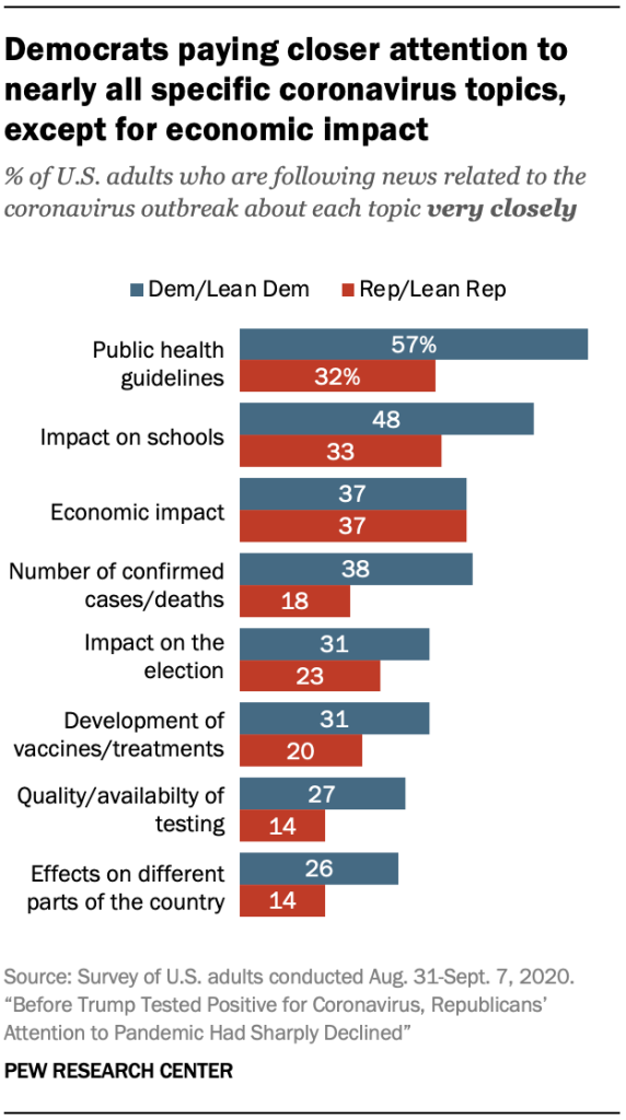 Democrats paying closer attention to nearly all specific coronavirus topics, except for economic impact