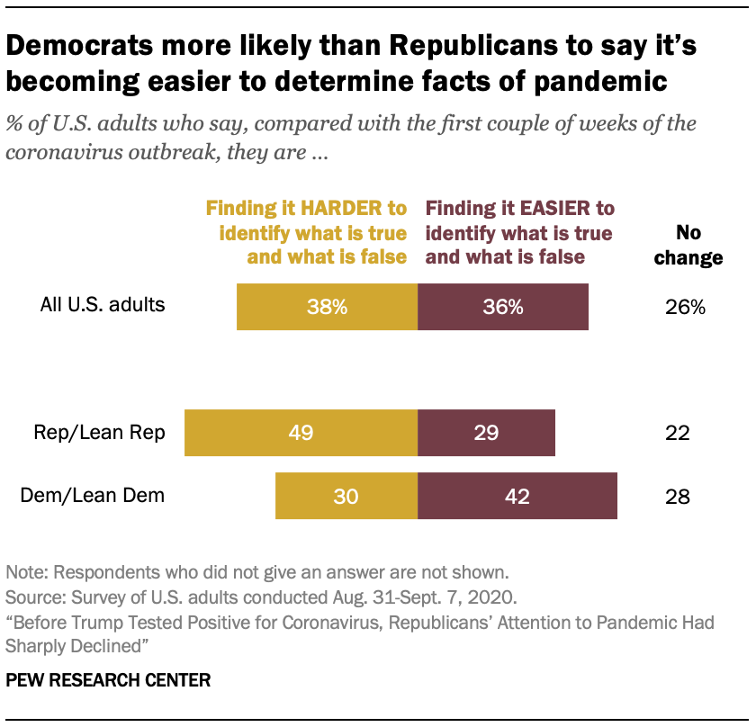 Democrats more likely than Republicans to say it's becoming easier to determine facts of pandemic