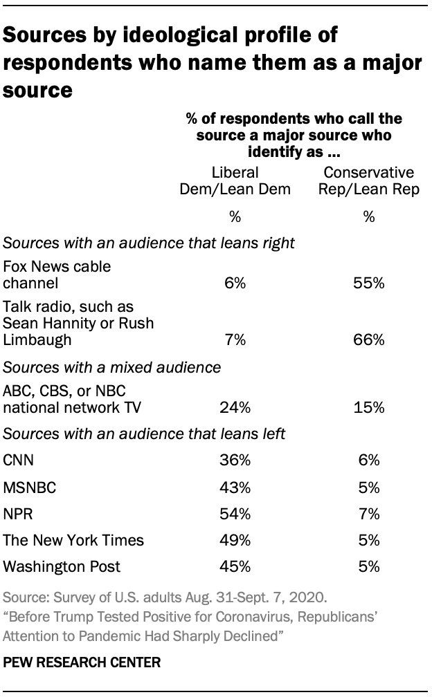 Sources by ideological profile of respondents who name them as a major source