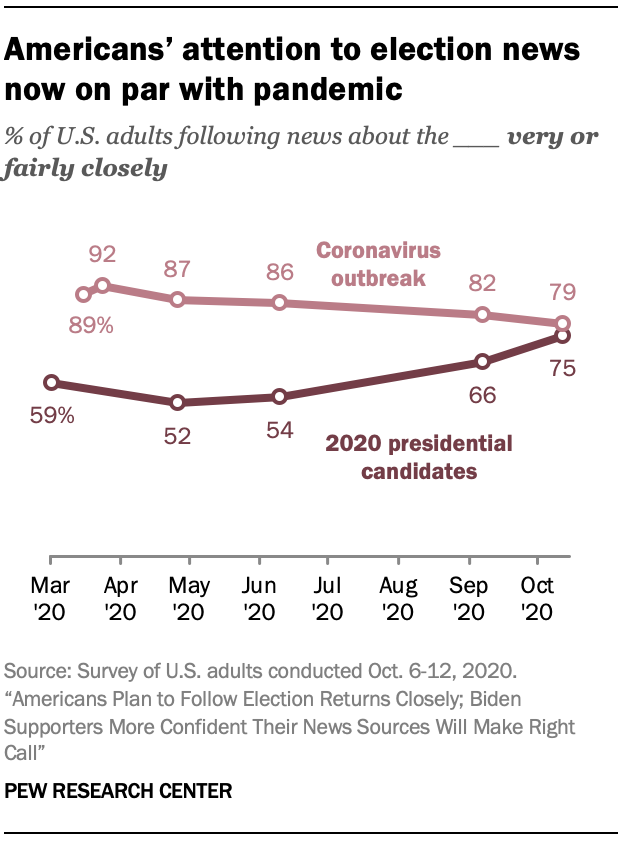Americans' attention to election news now on par with pandemic