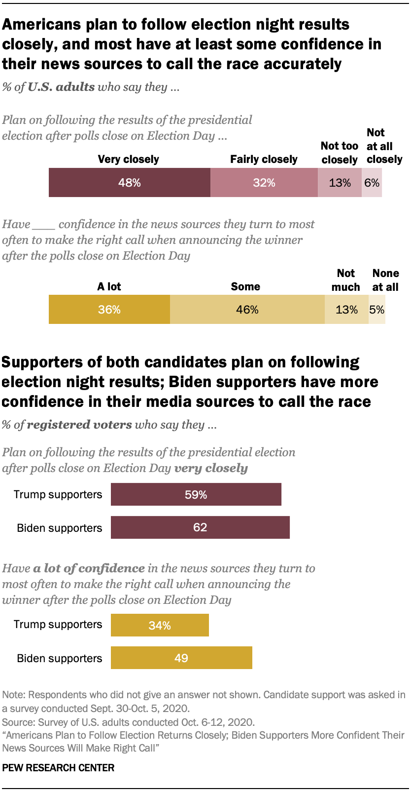 Americans plan to follow election night results closely, and most have at least some confidence in their news sources to call the race accurately