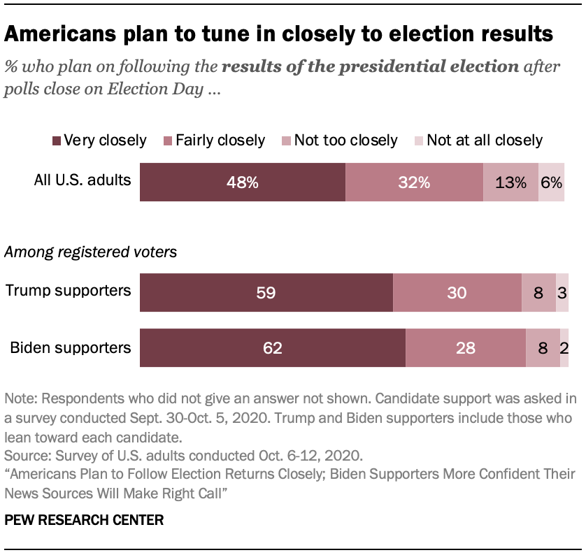 Americans plan to tune in closely to election results