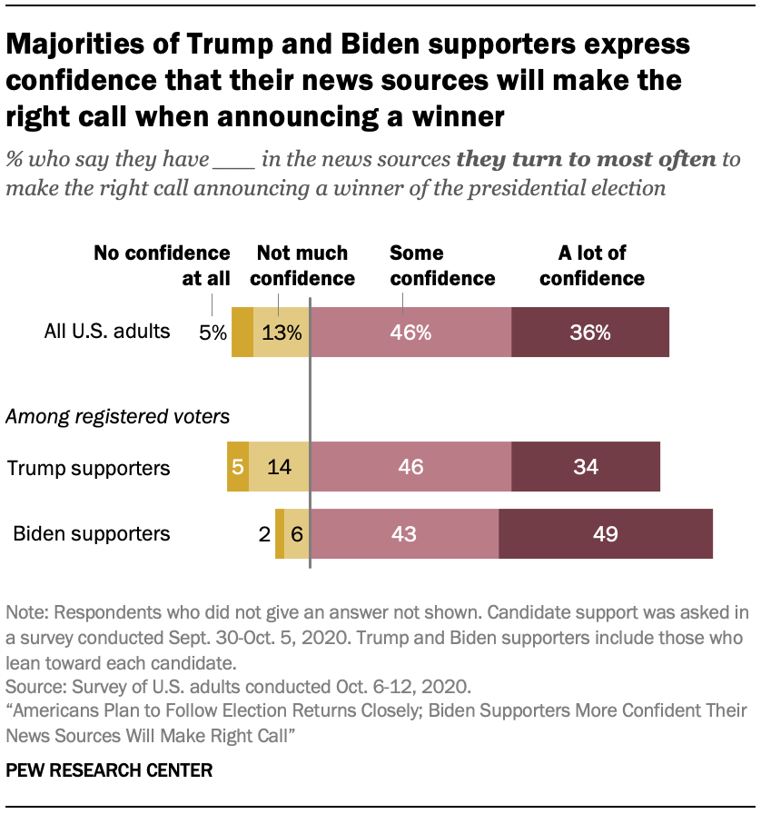 Majorities of Trump and Biden supporters express confidence that their news sources will make the right call when announcing a winner