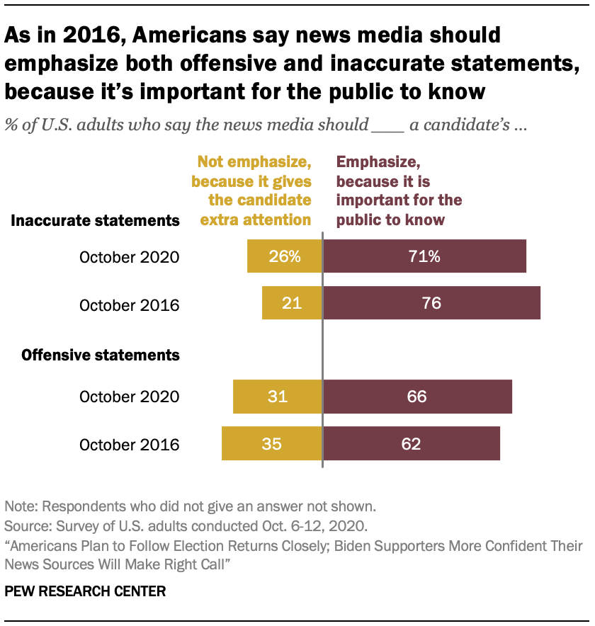 As in 2016, Americans say news media should emphasize both offensive and inaccurate statements, because it's important for the public to know